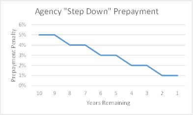 Agency Step Down Prepayment