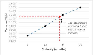 Interpolating a Treasury Rate